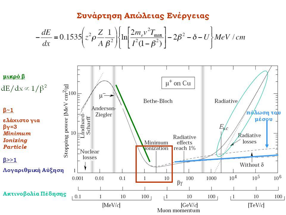 Συνάρτηση Απώλειας Ενέργειας μικρό β β~1 ελάχιστο για βγ=3 Minimum Ionizing Particle β>>1 Λογαριθμική Αύξηση πόλωση του μέσου Ακτινοβολία Πέδησης