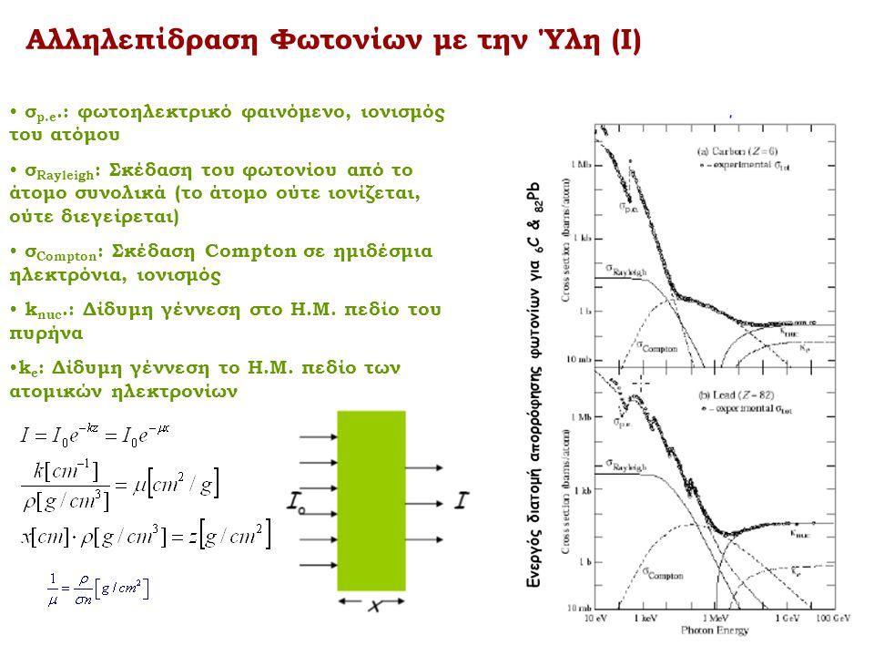 Αλληλεπίδραση Φωτονίων με την Ύλη (Ι) • σ p.e.: φωτοηλεκτρικό φαινόμενο, ιονισμός του ατόμου • σ Rayleigh : Σκέδαση του φωτονίου από το άτομο συνολικά (το άτομο ούτε ιονίζεται, ούτε διεγείρεται) • σ Compton : Σκέδαση Compton σε ημιδέσμια ηλεκτρόνια, ιονισμός • k nuc.: Δίδυμη γέννεση στο Η.Μ.