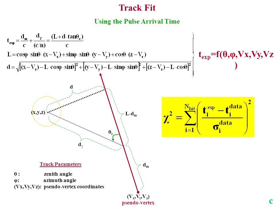 t exp =f(θ,φ,Vx,Vy,Vz ) Track Fit Using the Pulse Arrival Time dmdm L-d m (V x,V y,V z ) pseudo-vertex dγdγ d Track Parameters θ : zenith angle φ: azimuth angle (Vx,Vy,Vz): pseudo-vertex coordinates θcθc (x,y,z) c
