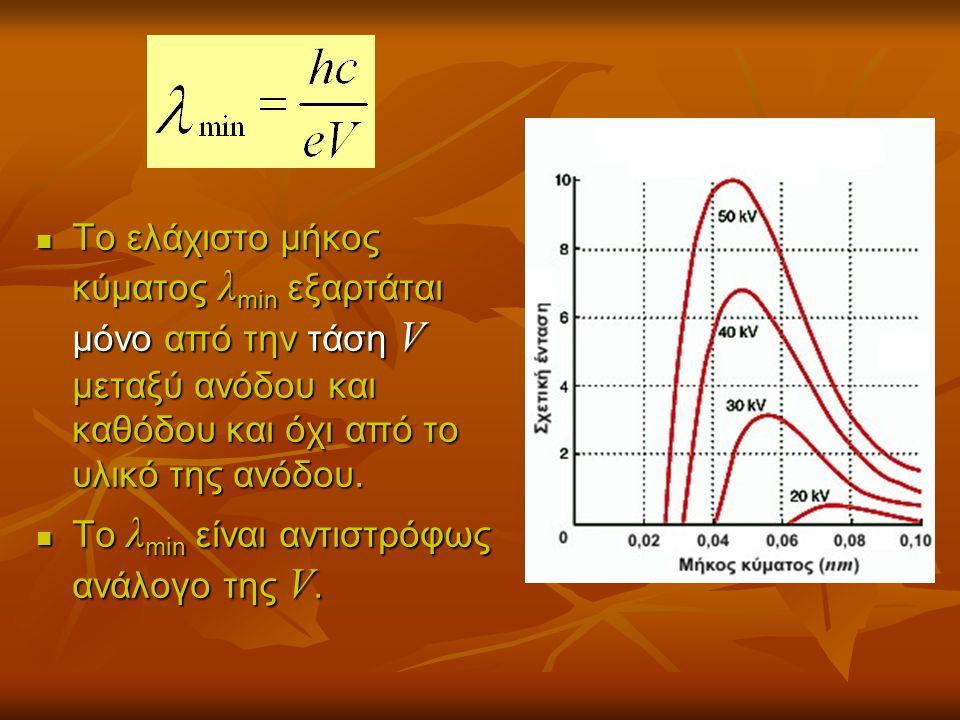 Απορρόφηση των ακτίνων Χ  Όταν οι ακτίνες Χ προσπίπτουν σε ένα υλικό, τότε ένα μέρος της ακτινοβολίας απορροφάται από το υλικό.