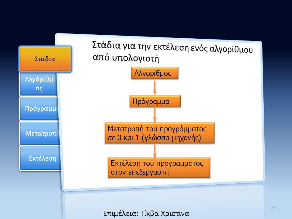 Αλγόριθμ ος Πρόγραμμα Μετατροπή Section 1 Εκτέλεση Στάδια Αλγόριθμος Πρόγραμμα Μετατροπή του προγράμματος σε 0 και 1 (γλώσσα μηχανής) Μετατροπή του πρ