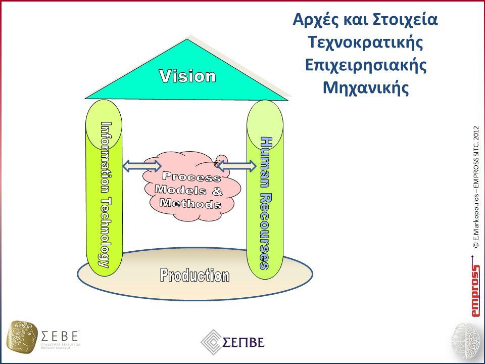 Αρχές και Στοιχεία Τεχνοκρατικής Επιχειρησιακής Μηχανικής © E.Markopoulos – EMPROSS SITC. 2012