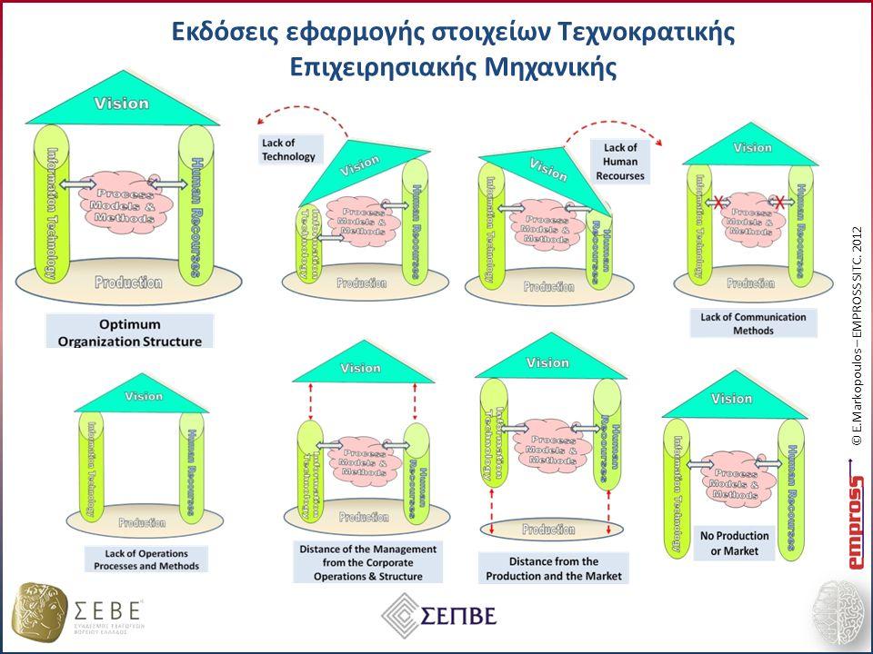 Εκδόσεις εφαρμογής στοιχείων Τεχνοκρατικής Επιχειρησιακής Μηχανικής © E.Markopoulos – EMPROSS SITC.
