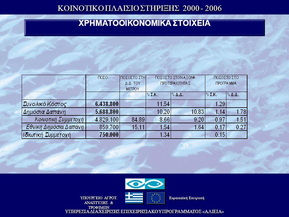 KOINOTIKO ΠΛAIΣIO ΣTHPIΞHΣ 2000 - 2006 KOINOTIKO ΠΛAIΣIO ΣTHPIΞHΣ 2000 - 2006 EΠIXEIPHΣIAKO ΠPOΓPAMMA Aλιείας EΠIXEIPHΣIAKO ΠPOΓPAMMA Aλιείας YΠHPEΣIA ΔIAXEIPIΣHΣ EΠIXEIPHΣIAKOY ΠPOΓPAMMATOΣ «AΛIEIA» ΥΠΟΥΡΓΕΙΟ ΑΓΡΟΤ.