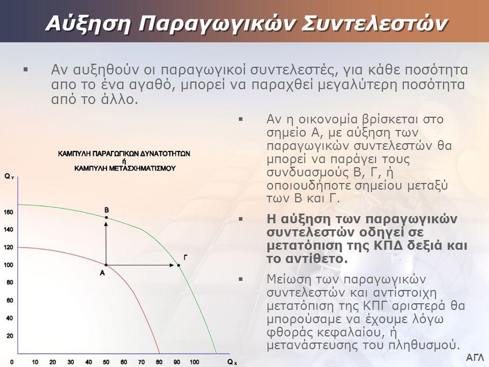 ΑΓΛ Αύξηση Παραγωγικών Συντελεστών  Αν αυξηθούν οι παραγωγικοί συντελεστές, για κάθε ποσότητα απο το ένα αγαθό, μπορεί να παραχθεί μεγαλύτερη ποσότητα από το άλλο.