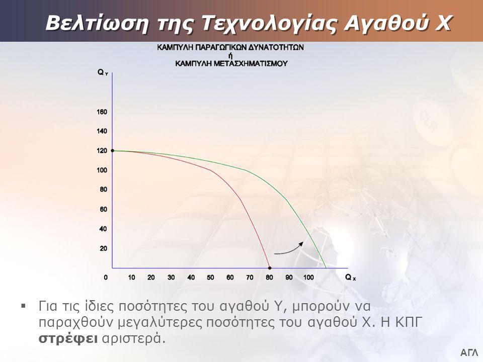 ΑΓΛ Βελτίωση της Τεχνολογίας Αγαθού Χ  Για τις ίδιες ποσότητες του αγαθού Υ, μπορούν να παραχθούν μεγαλύτερες ποσότητες του αγαθού Χ. Η ΚΠΓ στρέφει α
