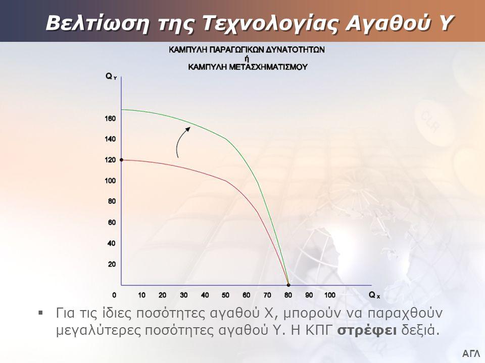 ΑΓΛ Βελτίωση της Τεχνολογίας Αγαθού Υ  Για τις ίδιες ποσότητες αγαθού Χ, μπορούν να παραχθούν μεγαλύτερες ποσότητες αγαθού Υ.