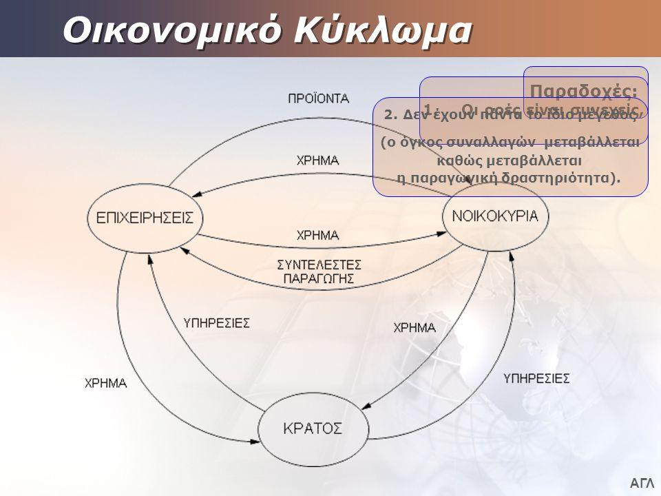 ΑΓΛ Οικονομικό Κύκλωμα Παραδοχές: 1.Οι ροές είναι συνεχείς, 2. Δεν έχουν πάντα το ίδιο μέγεθος (ο όγκος συναλλαγών μεταβάλλεται καθώς μεταβάλλεται η π