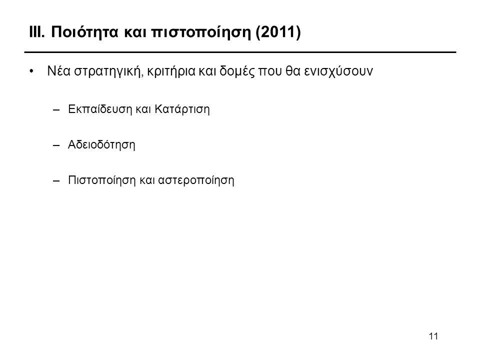 11 ΙΙΙ. Ποιότητα και πιστοποίηση (2011) •Νέα στρατηγική, κριτήρια και δομές που θα ενισχύσουν –Εκπαίδευση και Κατάρτιση –Αδειοδότηση –Πιστοποίηση και