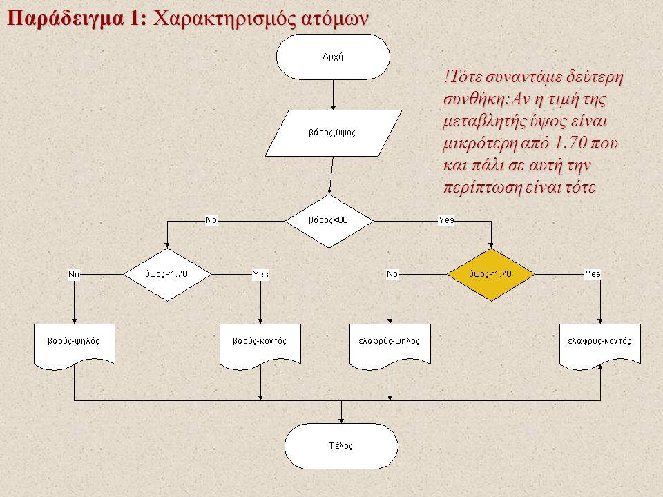 Παράδειγμα 1: Χαρακτηρισμός ατόμων !Τότε συναντάμε δεύτερη συνθήκη:Αν η τιμή της μεταβλητής ύψος είναι μικρότερη από 1.70 που και πάλι σε αυτή την περίπτωση είναι τότε