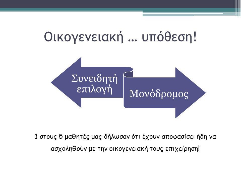Οικογενειακή … υπόθεση! Συνειδητή επιλογή Μονόδρομος 1 στους 5 μαθητές μας δήλωσαν ότι έχουν αποφασίσει ήδη να ασχοληθούν με την οικογενειακή τους επι