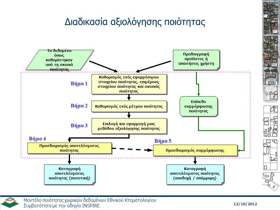 12/10/2012 Μοντέλο ποιότητας χωρικών δεδομένων Εθνικού Κτηματολογίου Συμβατότητα με την οδηγία INSPIRE Τα δεδομένα όπως καθορίστηκαν από τη σκοπιά ποι