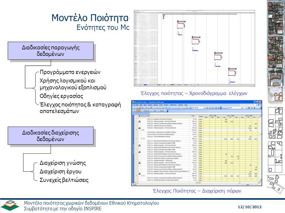 12/10/2012 Μοντέλο ποιότητας χωρικών δεδομένων Εθνικού Κτηματολογίου Συμβατότητα με την οδηγία INSPIRE Η ποιότητα στην παραγωγική διαδικασία με βάση τον κύκλο του Deming και με χρήση των προτύπων ISO 19113, 19114 και 19115 Μοντέλο Ποιότητας Διατύπωση των στόχων της ποιότητας και προσδιορισμός των απαιτήσεων της ISO 19113 & ISO 19114 Εφαρμογή των μετρήσεων ποιότητας Εφαρμογή κατά την διαδικασία παραγωγής των μετρήσεων ποιότητας με βάση το Μοντέλο Ποιότητας ISO 19114 Έλεγχος Ποιότητας Χρήση των μεθόδων αξιολόγησης για τον προσδιορισμό των τιμών των μετρήσεων ποιότητας ISO 19114 Μεταδεδομένα Καταγραφή και τεκμηρίωση της ποιότητας και των διαδικασιών παραγωγής ISO 19115 ΕΝΕΡΓΕΙΑ ΣΧΕΔΙΑΣΜΟΣ (ACT) (PLAN) (ACT) (PLAN) ΕΛΕΓΧΟΣ ΕΚΤΕΛΕΣΗ (CHECK) (DO) (CHECK) (DO) ContentStandards ISO 19103 - Conceptual schema language ISO 19107 - Spatial schema ISO 19108 - Temporal schema ISO 19109 - Rules for application schema ISO 19110 - Feature cataloguing methodology ISO 19111 - Spatial referencing by coordinates ISO 19112 - Spatial referencing by geographic identifiers ISO 19113 - Quality principles ISO 19114 - Quality evaluation procedures ISO 19115 – Metadata ISO 19115-2 - Metadata - Part 2: Extensions for imagery and gridded data ISO/TR 19121 - Imagery and gridded data ISO 19123 - Schema for coverage geometry and functions ISO 19124 - Imagery and gridded data components ISO 19126 - Profile - FACC Data Dictionary ISO 19127 - Geodetic codes and parameters ISO 19129 - Imagery, gridded and coverage data framework ISO 19130 - Sensor and data model for imagery and gridded data ISO 19131 - Data product specification ISO 19137 - Generally used profiles of the spatial schema and of similar important other schemas ISO 19138 – Data quality measures Μοντέλο Ποιότητας χωρικών δεδομένων Ενότητες του Μοντέλου Ποιότητας (3)