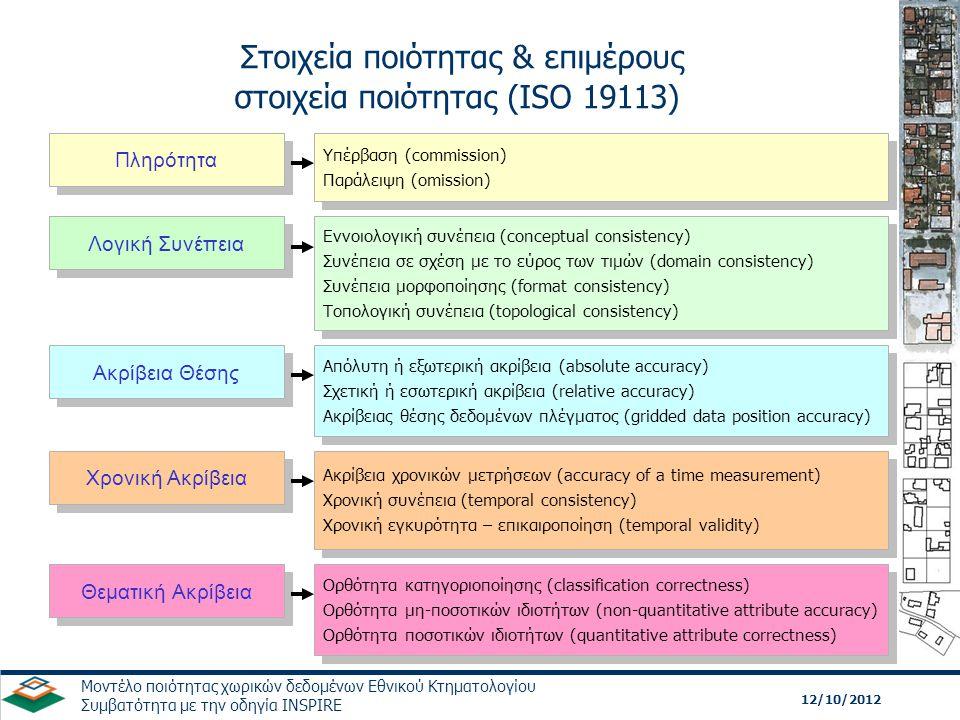 12/10/2012 Μοντέλο ποιότητας χωρικών δεδομένων Εθνικού Κτηματολογίου Συμβατότητα με την οδηγία INSPIRE Πληρότητα Υπέρβαση (commission) Παράλειψη (omis