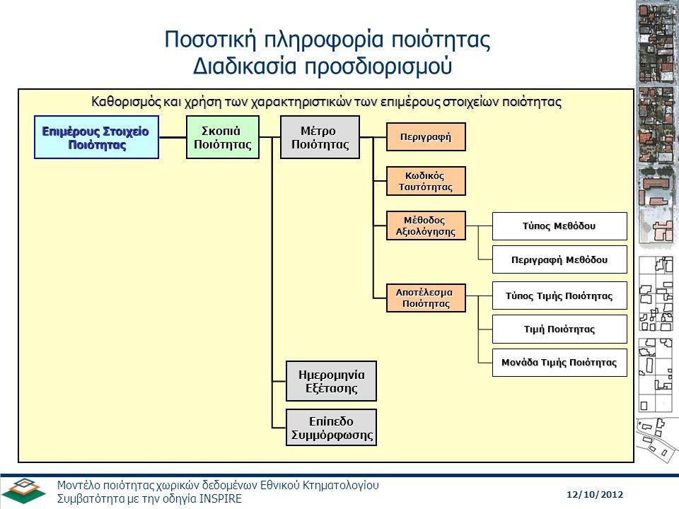12/10/2012 Μοντέλο ποιότητας χωρικών δεδομένων Εθνικού Κτηματολογίου Συμβατότητα με την οδηγία INSPIRE Τα δεδομένα όπως καθορίστηκαν από τη σκοπιά ποιότητας Τα δεδομένα όπως καθορίστηκαν από τη σκοπιά ποιότητας Προδιαγραφή προϊόντος ή απαιτήσεις χρήστη Επίπεδο συμμόρφωσης ποιότητας Καταγραφή αποτελέσματος ποιότητας (αποδοχή / απόρριψη) Καταγραφή αποτελέσματος ποιότητας (αποδοχή / απόρριψη) Καταγραφή αποτελέσματος ποιότητας (ποσοτική) Καταγραφή αποτελέσματος ποιότητας (ποσοτική) Καθορισμός ενός εφαρμόσιμου στοιχείου ποιότητας, επιμέρους στοιχείου ποιότητας και σκοπιάς ποιότητας Βήμα 1 Καθορισμός ενός μέτρου ποιότητας Βήμα 2 Επιλογή και εφαρμογή μιας μεθόδου αξιολόγησης ποιότητας Βήμα 3 Προσδιορισμός αποτελέσματος ποιότητας Βήμα 4 Προσδιορισμός συμμόρφωσης Βήμα 5 Διαδικασία αξιολόγησης ποιότητας