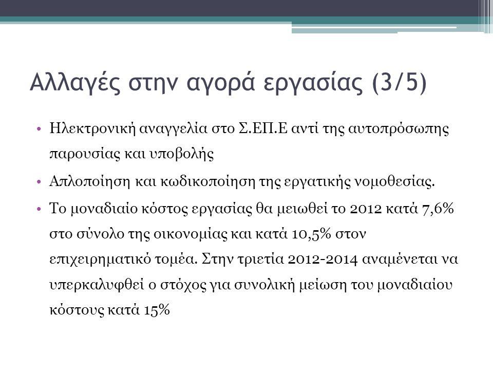 Αλλαγές στην αγορά εργασίας (3/5) •Ηλεκτρονική αναγγελία στο Σ.ΕΠ.Ε αντί της αυτοπρόσωπης παρουσίας και υποβολής •Απλοποίηση και κωδικοποίηση της εργα