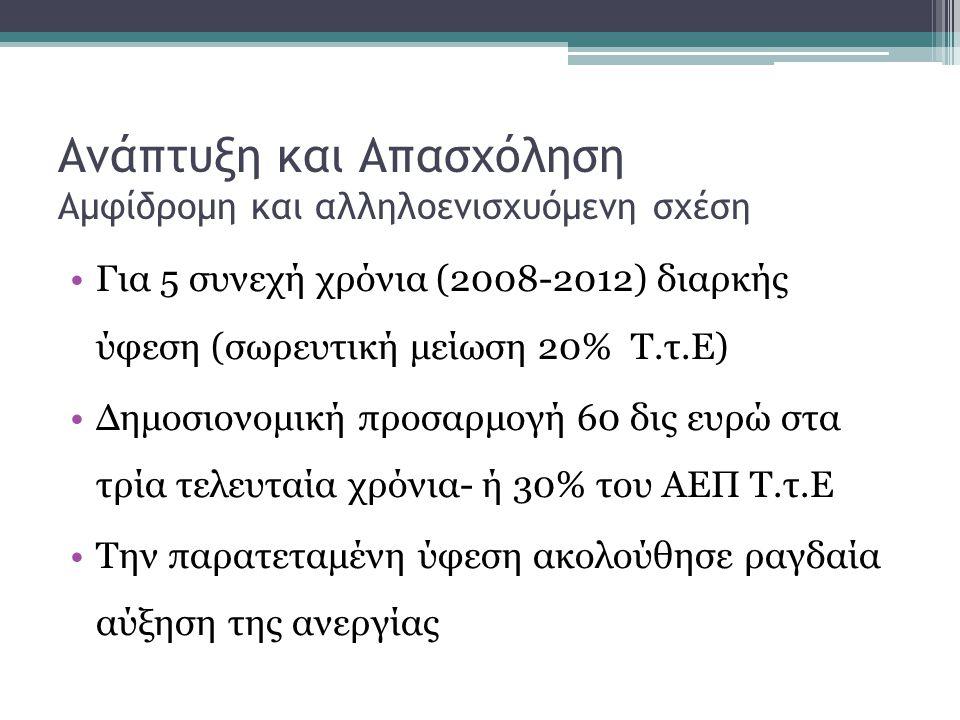 Ανάπτυξη και Απασχόληση Αμφίδρομη και αλληλοενισχυόμενη σχέση •Για 5 συνεχή χρόνια (2008-2012) διαρκής ύφεση (σωρευτική μείωση 20% Τ.τ.Ε) •Δημοσιονομική προσαρμογή 60 δις ευρώ στα τρία τελευταία χρόνια- ή 30% του ΑΕΠ Τ.τ.Ε •Την παρατεταμένη ύφεση ακολούθησε ραγδαία αύξηση της ανεργίας