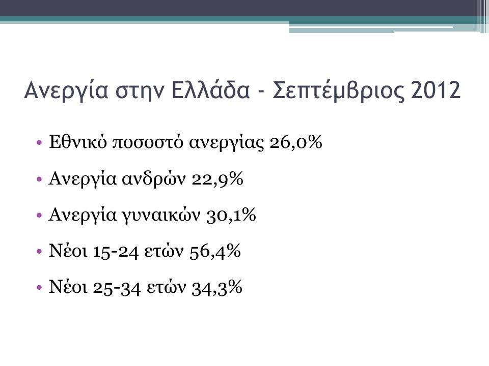 Ανεργία στην Ελλάδα - Σεπτέμβριος 2012 •Εθνικό ποσοστό ανεργίας 26,0% •Ανεργία ανδρών 22,9% •Ανεργία γυναικών 30,1% •Νέοι 15-24 ετών 56,4% •Νέοι 25-34