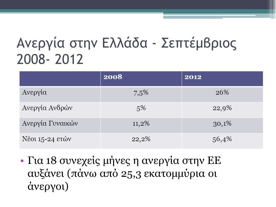 Ανεργία στην Ελλάδα - Σεπτέμβριος 2008- 2012 •Για 18 συνεχείς μήνες η ανεργία στην ΕΕ αυξάνει (πάνω από 25,3 εκατομμύρια οι άνεργοι) 20082012 Ανεργία7,5%26% Ανεργία Ανδρών5%22,9% Ανεργία Γυναικών11,2%30,1% Νέοι 15-24 ετών22,2%56,4%