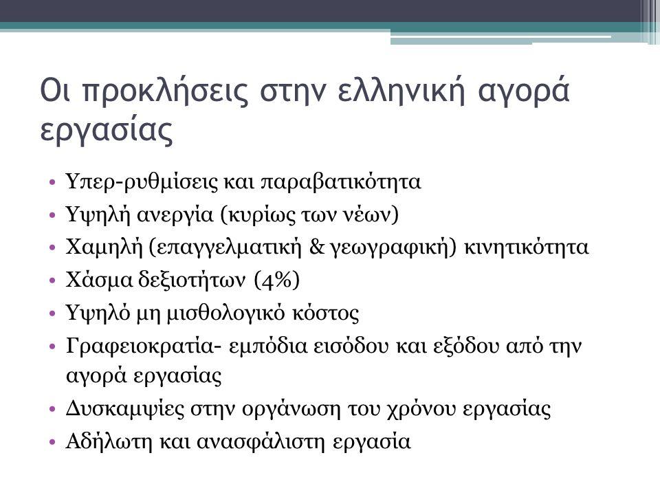 Οι προκλήσεις στην ελληνική αγορά εργασίας •Υπερ-ρυθμίσεις και παραβατικότητα •Υψηλή ανεργία (κυρίως των νέων) •Χαμηλή (επαγγελματική & γεωγραφική) κινητικότητα •Χάσμα δεξιοτήτων (4%) •Υψηλό μη μισθολογικό κόστος •Γραφειοκρατία- εμπόδια εισόδου και εξόδου από την αγορά εργασίας •Δυσκαμψίες στην οργάνωση του χρόνου εργασίας •Αδήλωτη και ανασφάλιστη εργασία