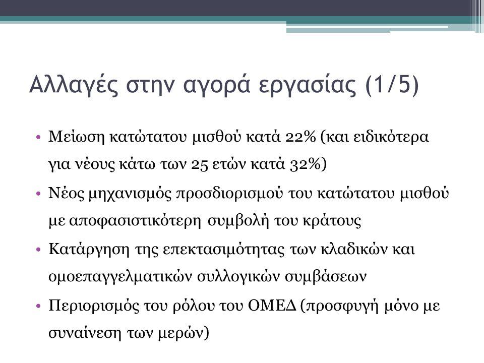 Αλλαγές στην αγορά εργασίας (1/5) •Μείωση κατώτατου μισθού κατά 22% (και ειδικότερα για νέους κάτω των 25 ετών κατά 32%) •Νέος μηχανισμός προσδιορισμού του κατώτατου μισθού με αποφασιστικότερη συμβολή του κράτους •Κατάργηση της επεκτασιμότητας των κλαδικών και ομοεπαγγελματικών συλλογικών συμβάσεων •Περιορισμός του ρόλου του ΟΜΕΔ (προσφυγή μόνο με συναίνεση των μερών)