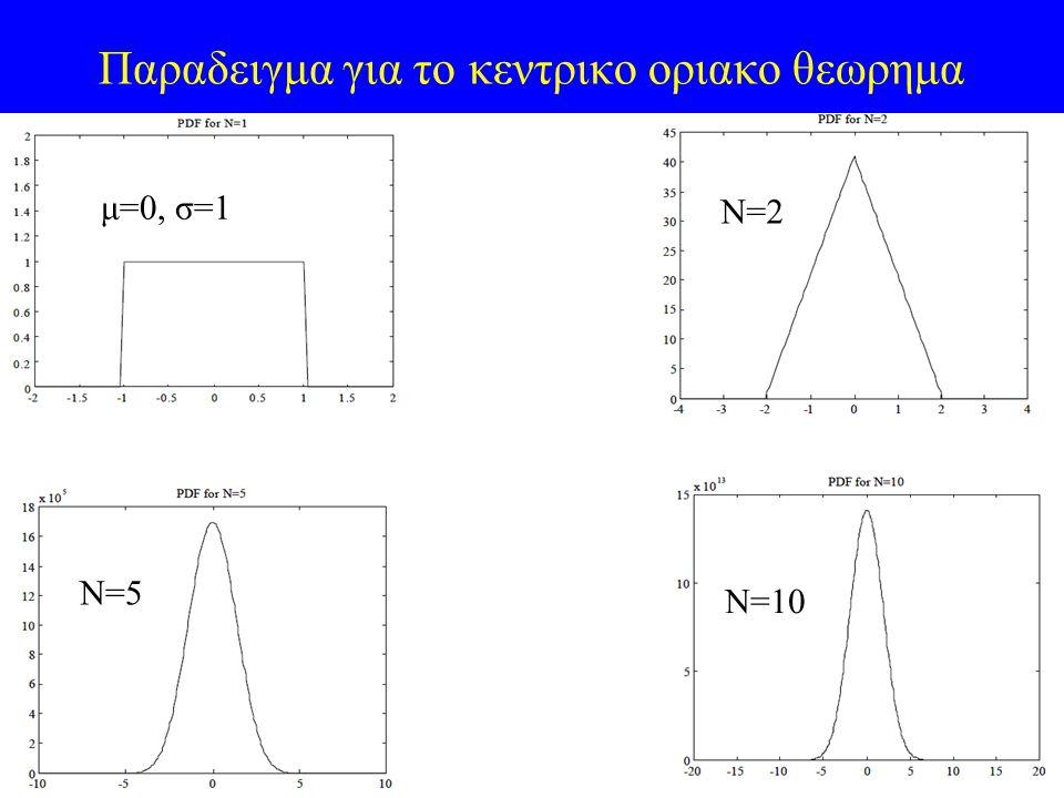 41 Παραδειγμα για το κεντρικο οριακο θεωρημα Ν=10 N=10 μ=0, σ=1 Ν=2 Ν=5