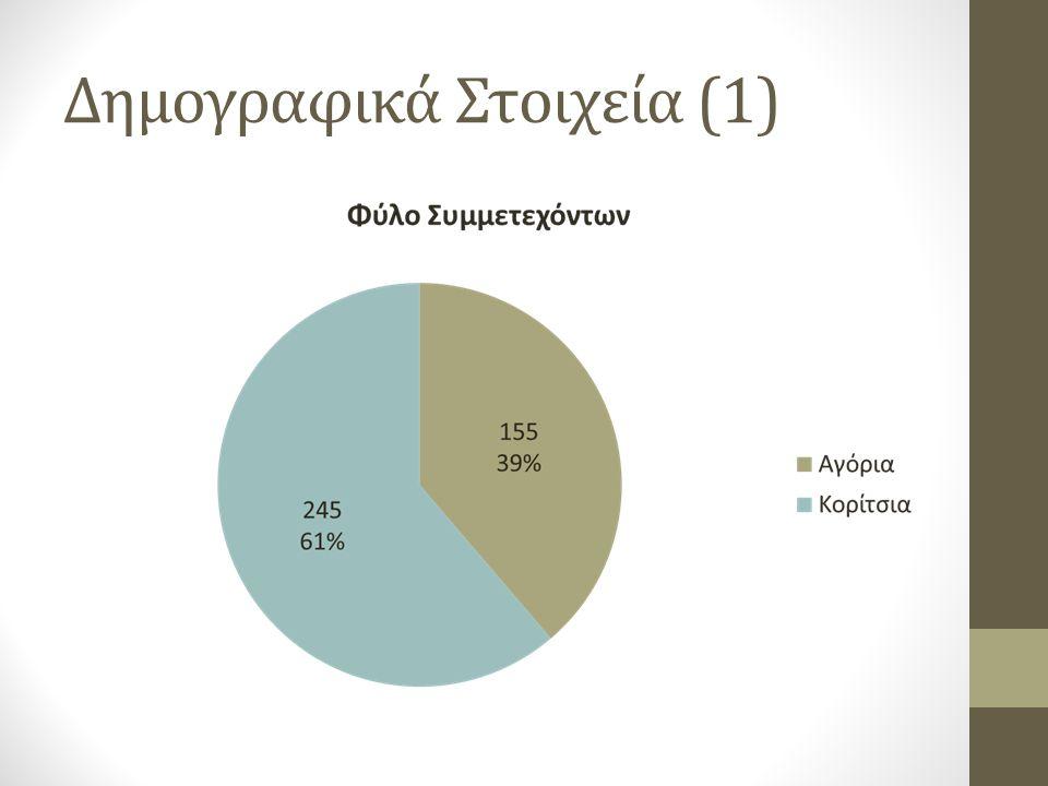 Δημογραφικά Στοιχεία (1)