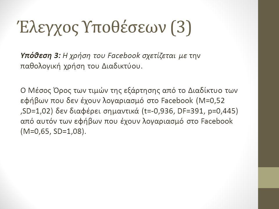 Έλεγχος Υποθέσεων (3) Υπόθεση 3: Η χρήση του Facebook σχετίζεται με την παθολογική χρήση του Διαδικτύου. Ο Μέσος Όρος των τιμών της εξάρτησης από το Δ