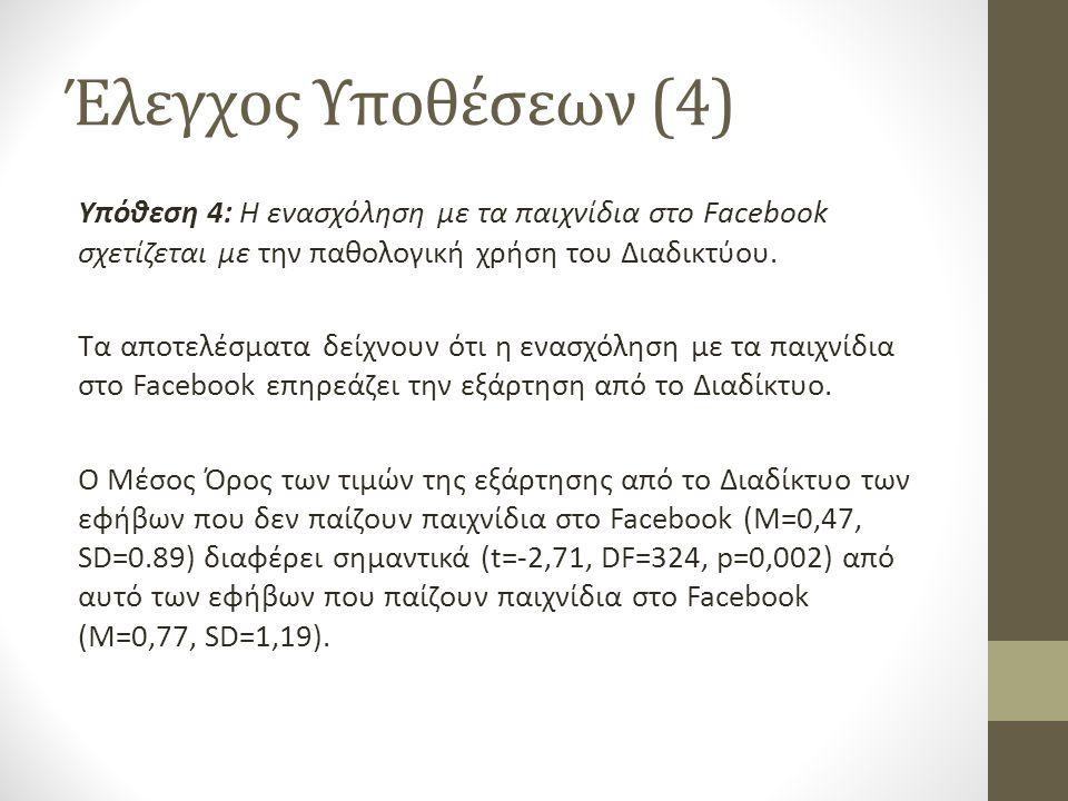 Έλεγχος Υποθέσεων (4) Υπόθεση 4: Η ενασχόληση με τα παιχνίδια στο Facebook σχετίζεται με την παθολογική χρήση του Διαδικτύου. Τα αποτελέσματα δείχνουν