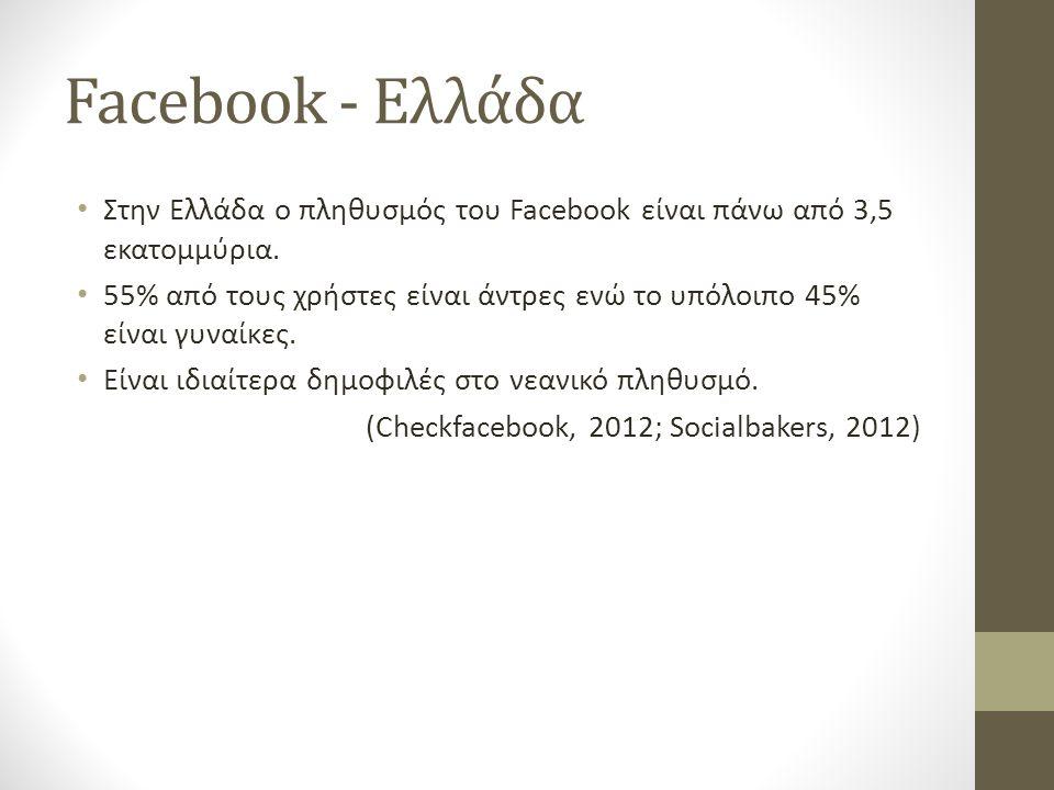 Facebook - Ελλάδα • Στην Ελλάδα ο πληθυσμός του Facebook είναι πάνω από 3,5 εκατομμύρια. • 55% από τους χρήστες είναι άντρες ενώ το υπόλοιπο 45% είναι