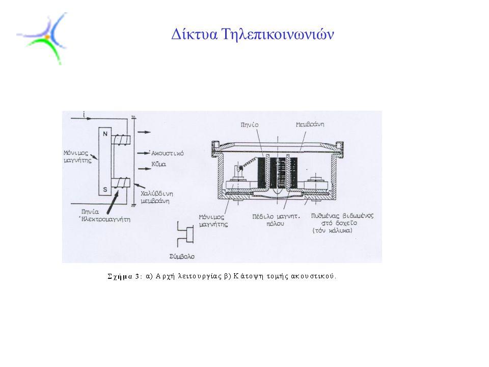 Slide 10 Δίκτυα Τηλεπικοινωνιών