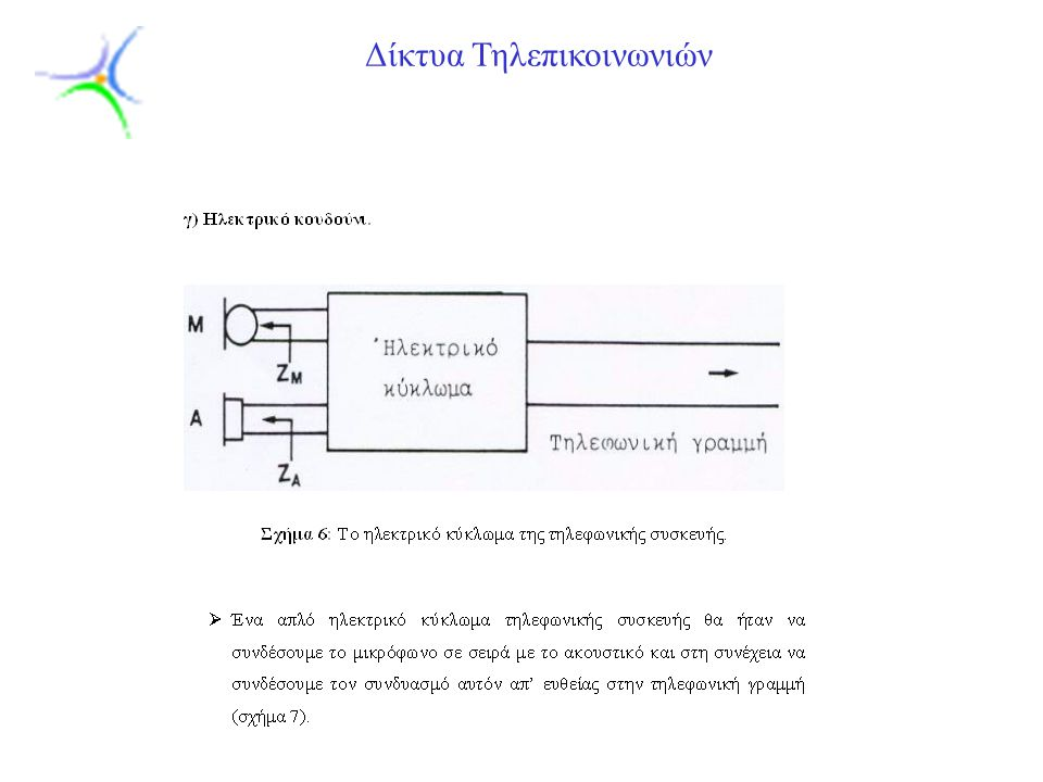 Slide 15 Δίκτυα Τηλεπικοινωνιών
