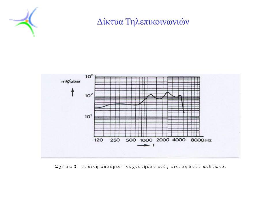 Slide 9 Δίκτυα Τηλεπικοινωνιών  Άλλα μικρόφωνα που χρησιμοποιούνται στην τηλεφωνία είναι τα κρυσταλλικά και τα μικρόφωνα πυκνωτή τα οποία όμως λόγω της χαμηλής ευαισθησίας τους χρειάζονται ενισχυτικές διατάξεις.