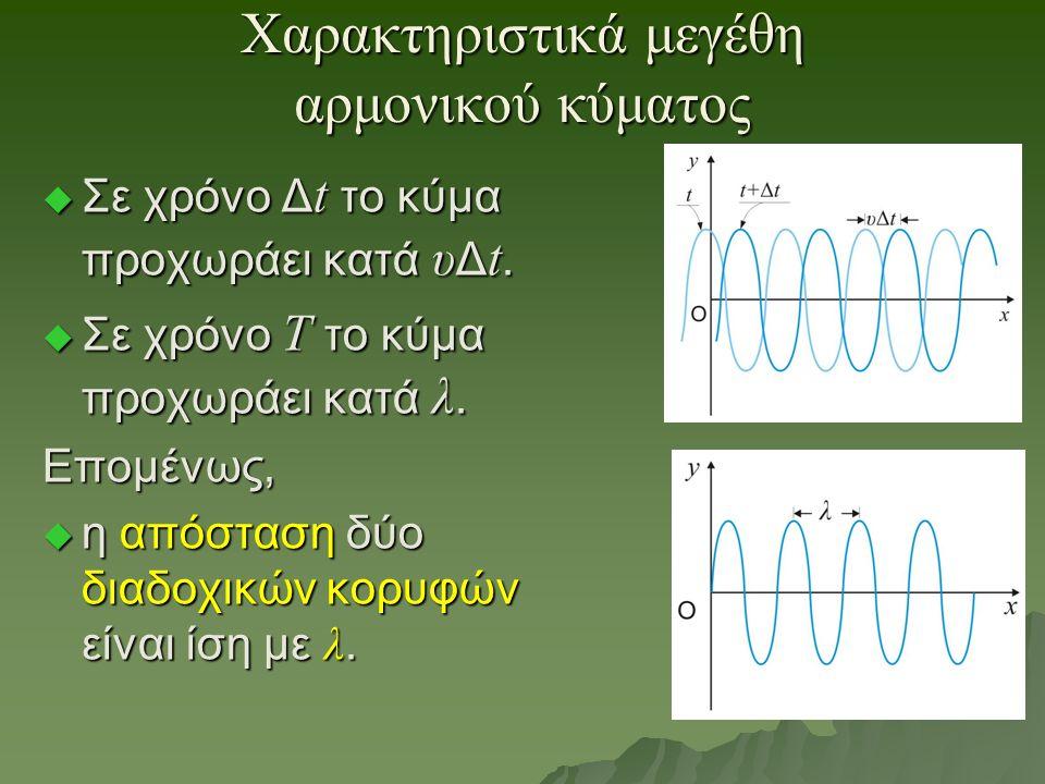 Χαρακτηριστικά μεγέθη αρμονικού κύματος  Σε χρόνο Δ t το κύμα προχωράει κατά υ Δ t.  Σε χρόνο Τ το κύμα προχωράει κατά λ. Επομένως,  η απόσταση δύο