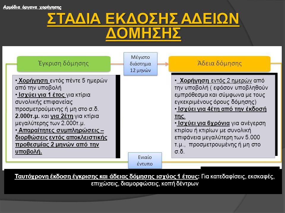 ΕΓΚΡΙΣΗ ΔΟΜΗΣΗΣ / ΑΔΕΙΑ ΔΟΜΗΣΗΣ 