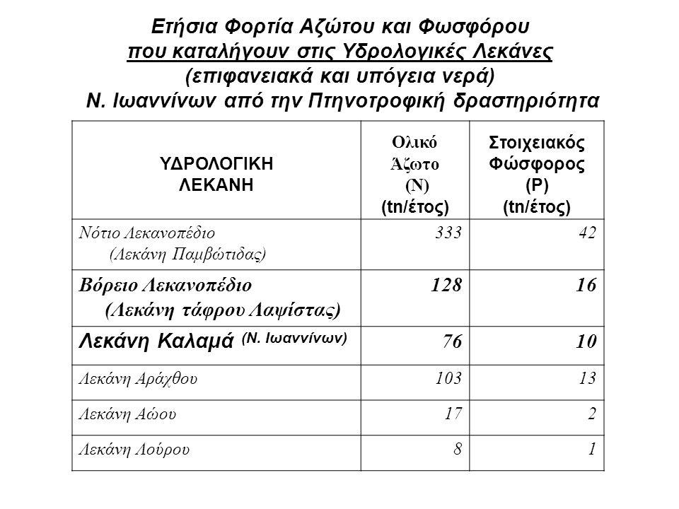 Ετήσια Φορτία Αζώτου και Φωσφόρου που καταλήγουν στις Υδρολογικές Λεκάνες (επιφανειακά και υπόγεια νερά) Ν. Ιωαννίνων από την Πτηνοτροφική δραστηριότη