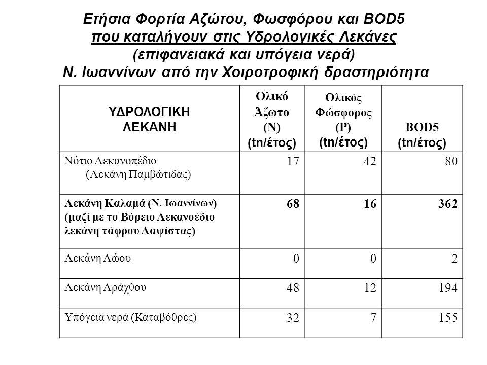 Ετήσια Φορτία Αζώτου, Φωσφόρου και BOD5 που καταλήγουν στις Υδρολογικές Λεκάνες (επιφανειακά και υπόγεια νερά) Ν. Ιωαννίνων από την Χοιροτροφική δραστ