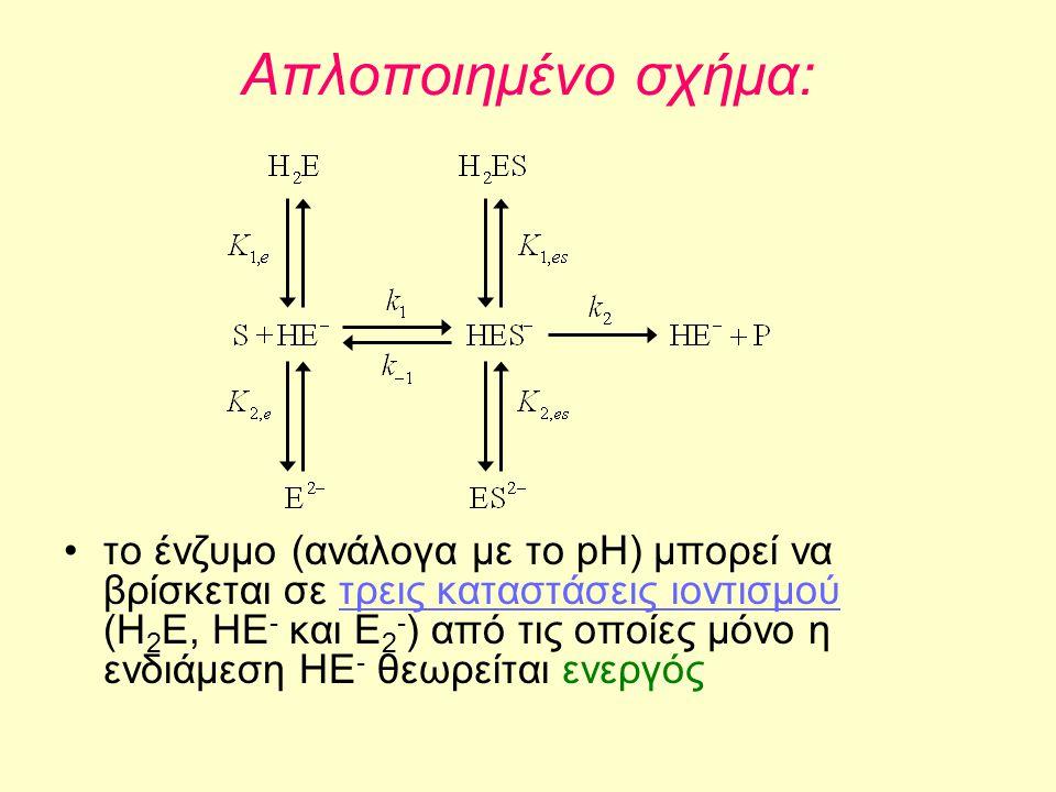 Απλοποιημένο σχήμα: •το ένζυμο (ανάλογα με το pH) μπορεί να βρίσκεται σε τρεις καταστάσεις ιοντισμού (Η 2 Ε, ΗΕ - και Ε 2 - ) από τις οποίες μόνο η εν