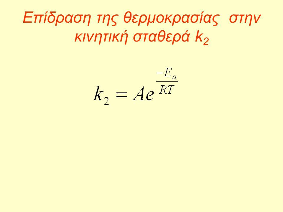 Επίδραση της θερμοκρασίας στην κινητική σταθερά k 2