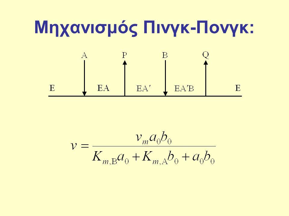 ΟΜΟΙΟΠΟΛΙΚΗ ΠΑΡΕΜΠΟΔΙΣΗ •μόνιμοι ομοιοπολικοί δεσμοί με το ένζυμο δεσμεύοντάς το κατ αυτό τον τρόπο αναντίστρεπτα, σύμφωνα με την αντίδραση: E + I  EI •η παρουσία του παρεμποδιστή επηρεάζει τον μέγιστο ρυθμό της αντίδρασης και όχι την σταθερά κορεσμού, η παρατηρούμενη επίδραση σε διάγραμμα Lineweaver-Burk δεν διαφέρει από την συμπεριφορά στην περίπτωση της ανανταγωνιστικής παρεμπόδισης.