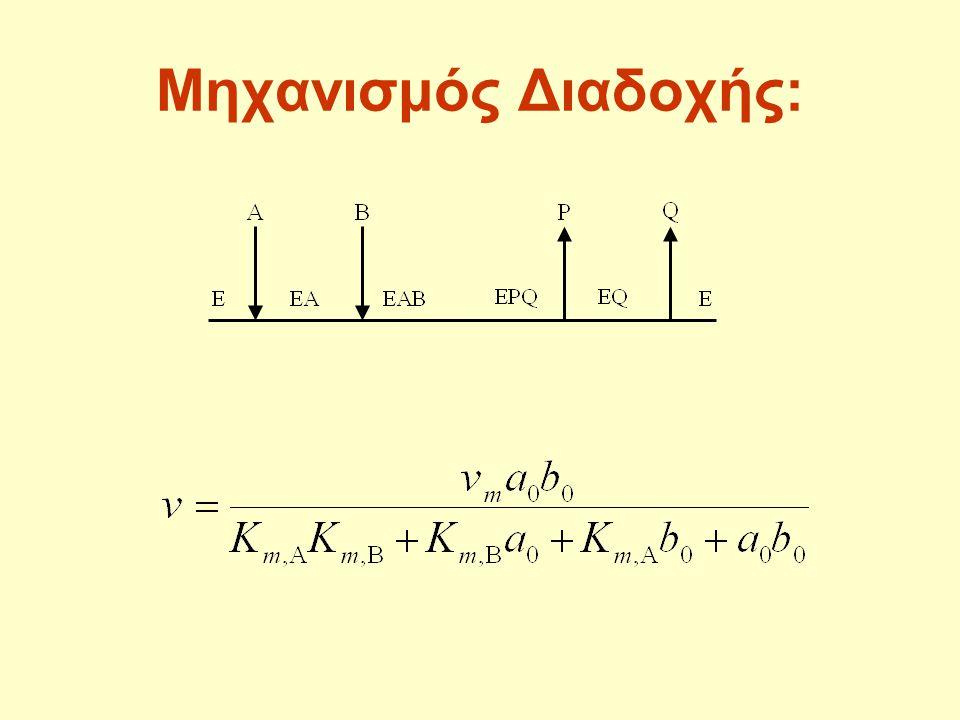 •ανανταγωνιστική παρεμπόδιση: η ευθεία στο διάγραμμα v max ως προς e o περνάει πάντοτε από την αρχή των αξόνων •ομοιοπολική παρεμπόδιση: μετατοπίζεται παράλληλα με μετατόπιση που εξαρτάται από την συγκέντρωση του παρεμποδιστή, μια και η αρχική ποσότητα ενζύμου αντιδρά με τον παρεμποδιστή αναντίστρεπτα αντί να χρησιμοποιηθεί για την ενζυμική αντίδραση