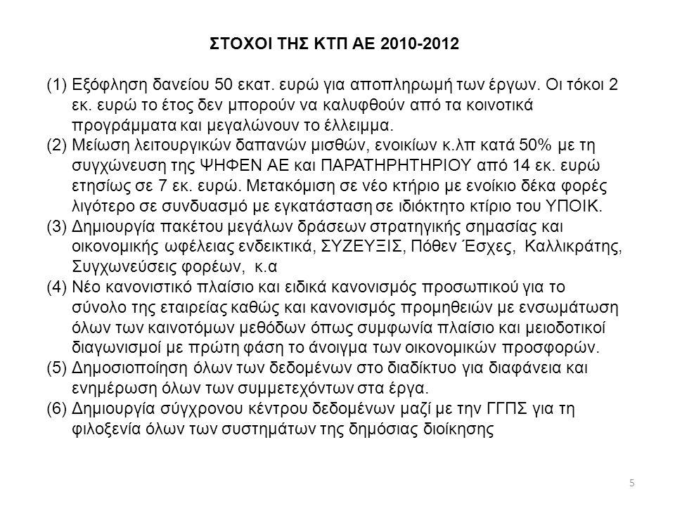ΣΤΟΧΟΙ ΤΗΣ ΚΤΠ ΑΕ 2010-2012 (1)Εξόφληση δανείου 50 εκατ.