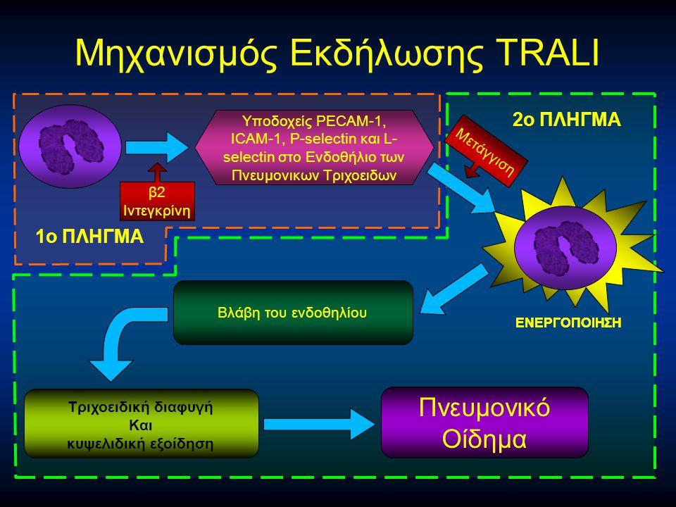 Μηχανισμός Eκδήλωσης TRALI Τριχοειδική διαφυγή Και κυψελιδική εξοίδηση Bλάβη του ενδοθηλίου Πνευμονικό Oίδημα Υποδοχείς PECAM-1, ICAM-1, P-selectin κα