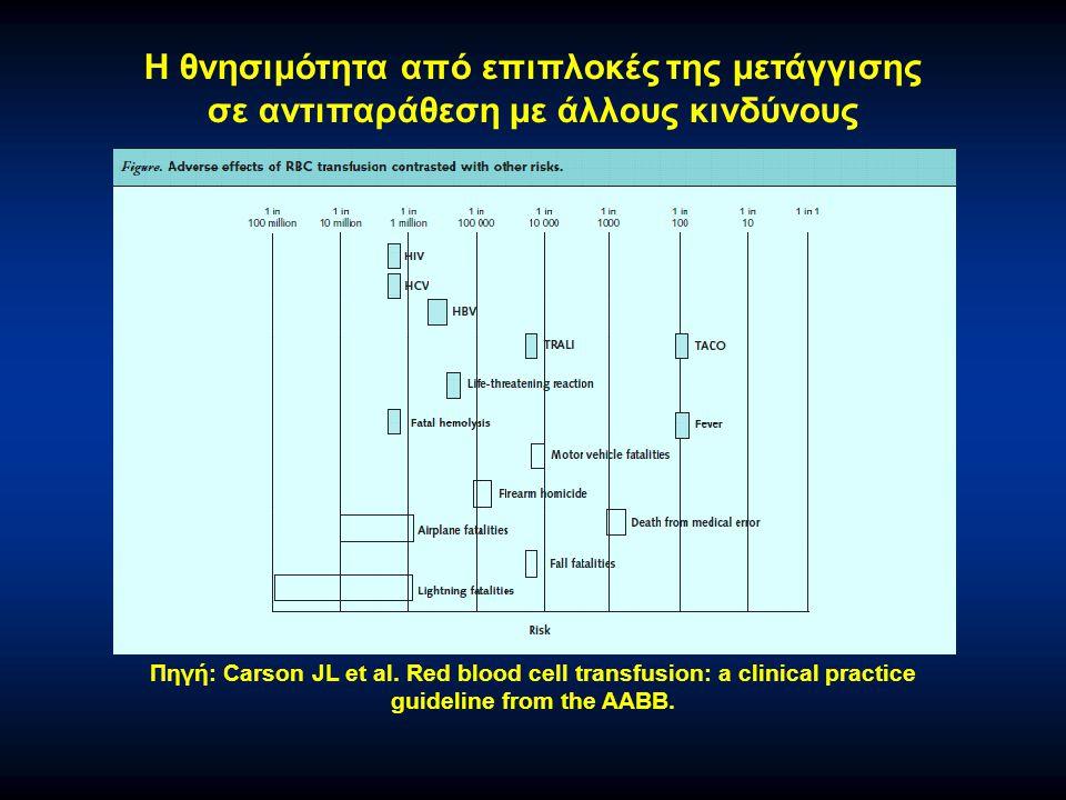Πηγή: Carson JL et al. Red blood cell transfusion: a clinical practice guideline from the AABB. Η θνησιμότητα από επιπλοκές της μετάγγισης σε αντιπαρά