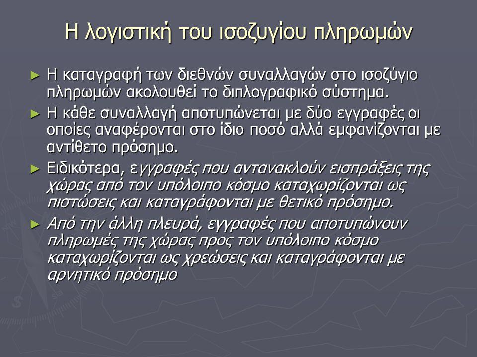 Η λογιστική του ισοζυγίου πληρωμών 2 ► Έλληνας εξαγωγέας μήλων στη Γερμανία εισπράττει € 1000 τα οποία καταθέτει στο λογαριασμό του σε γερμανική τράπεζα.