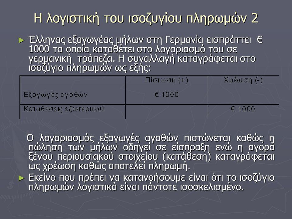 Η λογιστική του ισοζυγίου πληρωμών 2 ► Έλληνας εξαγωγέας μήλων στη Γερμανία εισπράττει € 1000 τα οποία καταθέτει στο λογαριασμό του σε γερμανική τράπε