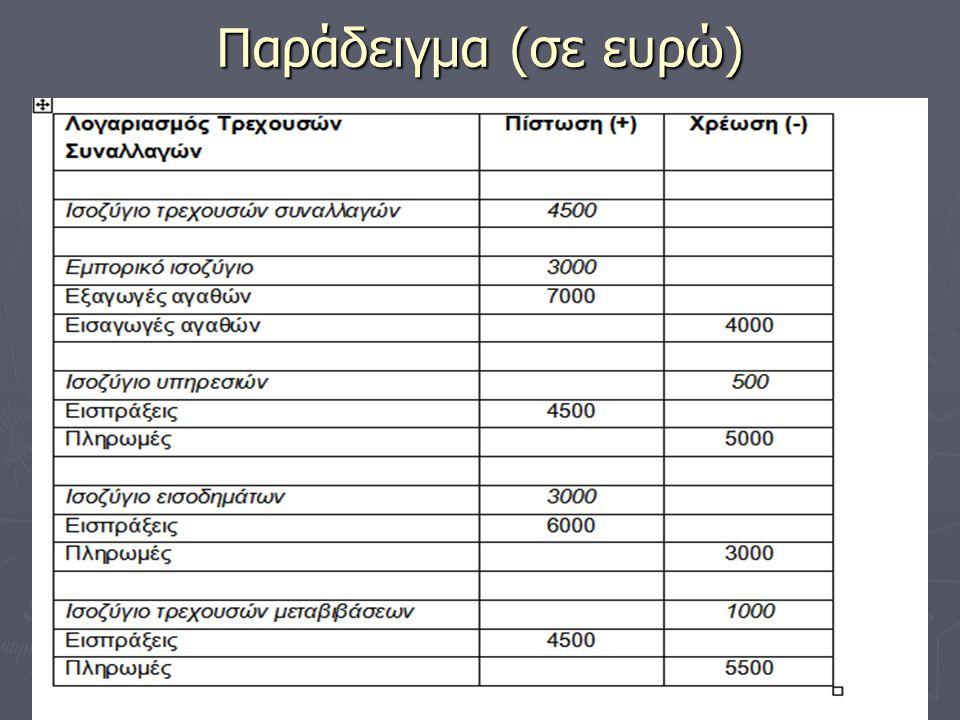 Ο λογαριασμός τρεχουσών συναλλαγών 3 ► Σύμφωνα με το παράδειγμα το ισοζύγιο τρεχουσών συναλλαγών παρουσιάζει πλεόνασμα ύψους € 4500.