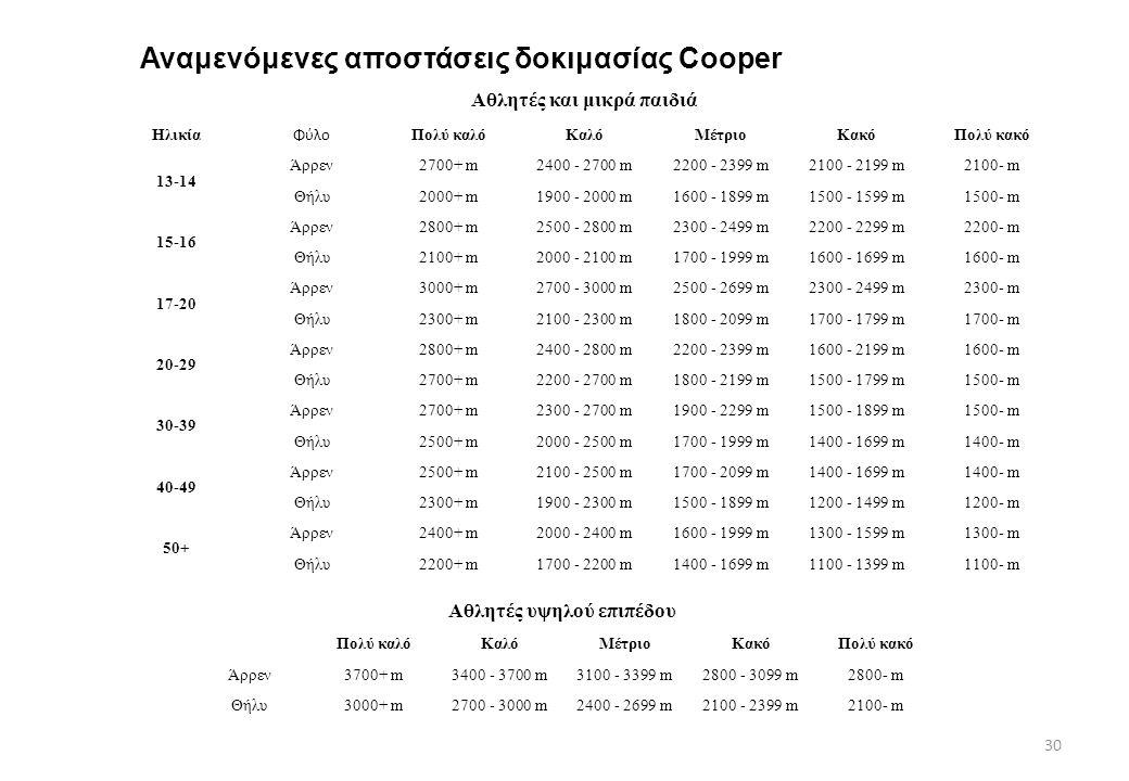 Αναμενόμενες αποστάσεις δοκιμασίας Cooper 30 Αθλητές και μικρά παιδιά Ηλικία Φύλο Πολύ καλόΚαλόΜέτριοΚακόΠολύ κακό 13-14 Άρρεν2700+ m2400 - 2700 m2200