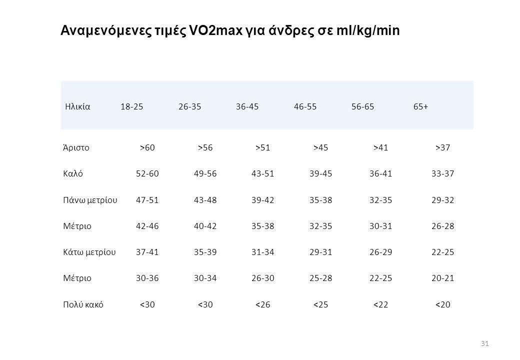 Αναμενόμενες τιμές VO2max για άνδρες σε ml/kg/min Ηλικία18-2526-3536-4546-5556-6565+ Άριστο>60>56>51>45>41>37 Καλό52-6049-5643-5139-4536-4133-37 Πάνω