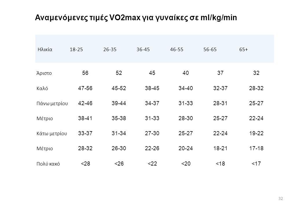 Αναμενόμενες τιμές VO2max για γυναίκες σε ml/kg/min 32 Ηλικία18-2526-3536-4546-5556-6565+ Άριστο 565245403732 Καλό 47-5645-5238-4534-4032-3728-32 Πάνω